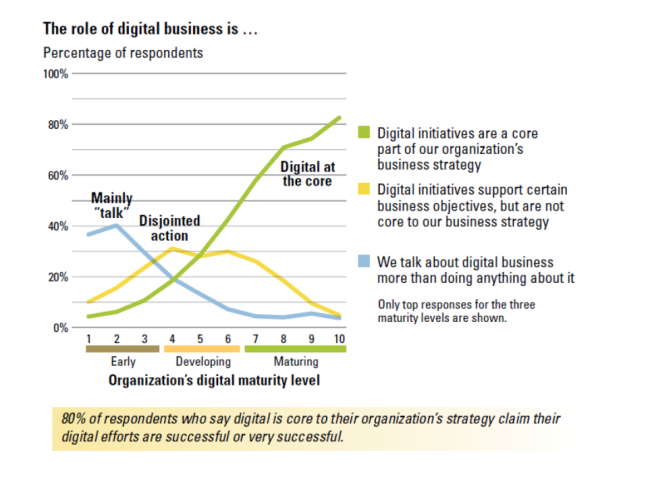 DigitalMaturity