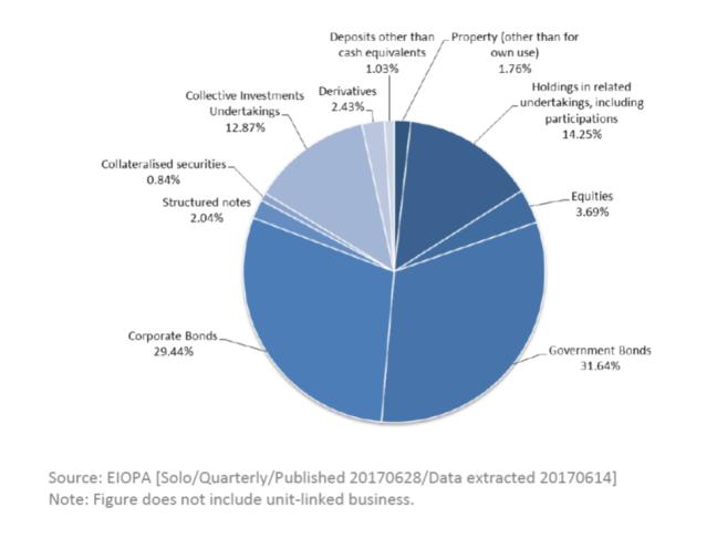 Table 1 EIOPA
