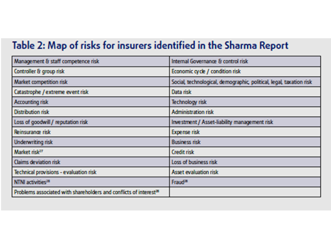 EIOPA - Sharma Risks
