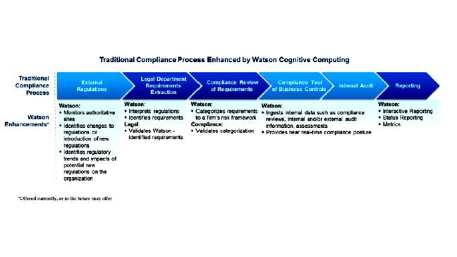 IBM Cognitive