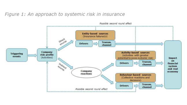 EIOPA Sys Risk