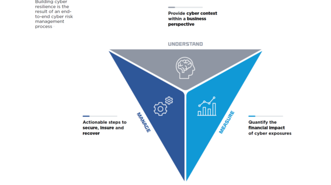 Cyber Risk Management – From Security to Resilience